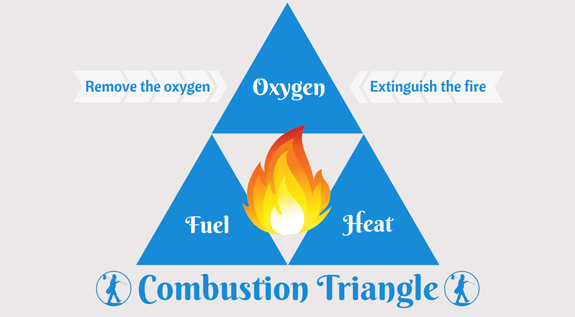 combustion triangle a diagram showing the relationship between oxygen fuel and heat as. The Mechanics of a Fire. To understand how to put out ...