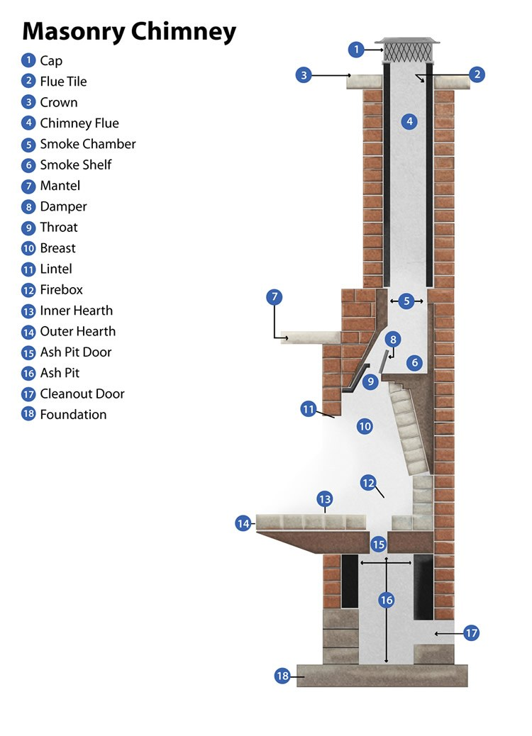 Fireplace Amp Chimney Cleaning Michigan Amp Ohio Doctor Flue